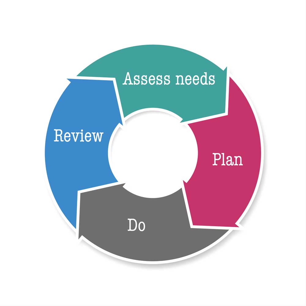 Assess needs, Plan, Do, Review